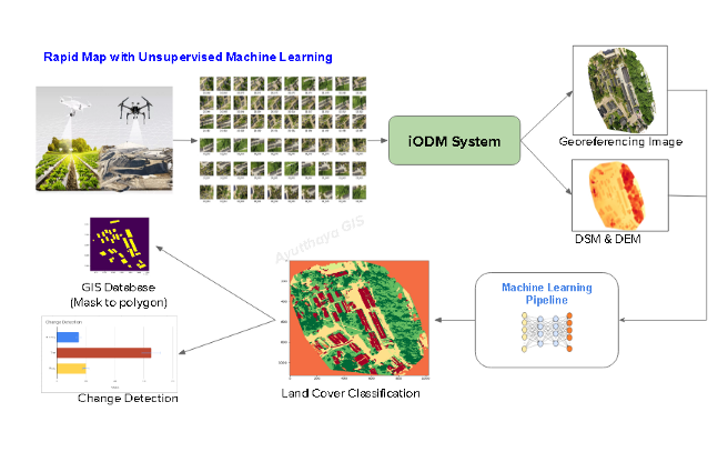 Rapid Map with Unsupervised Machine Learning